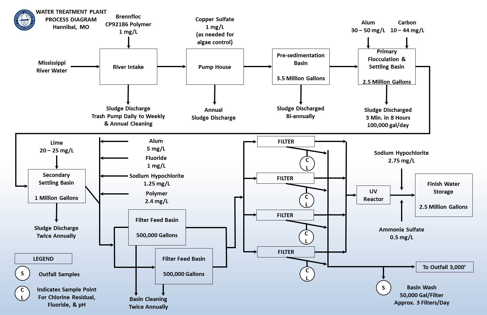 water treatment plant process diagram